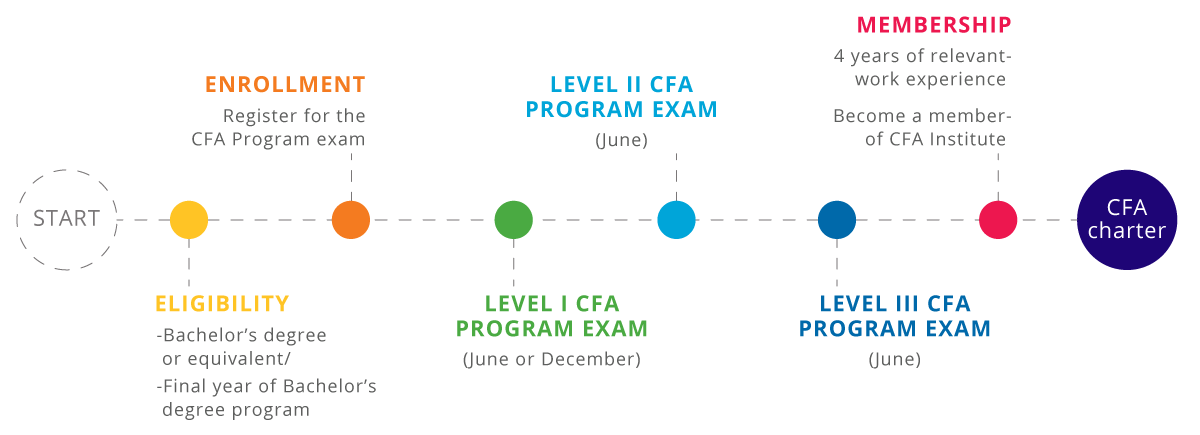 Roadmap to earn the CFA Program credential